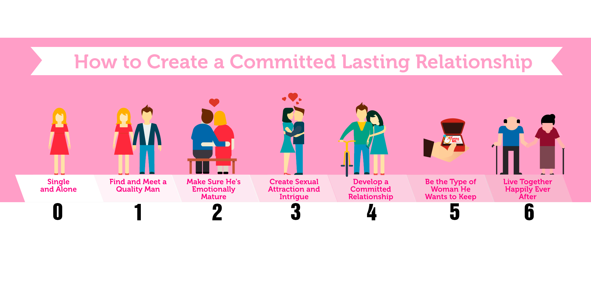 How to Create a Committed, Lasting Relationship
